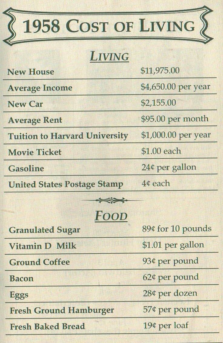 1958 Cost of Living